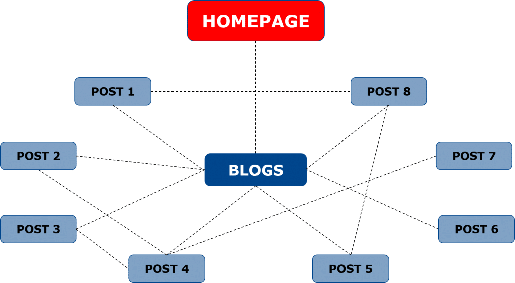 Example blog internal linking