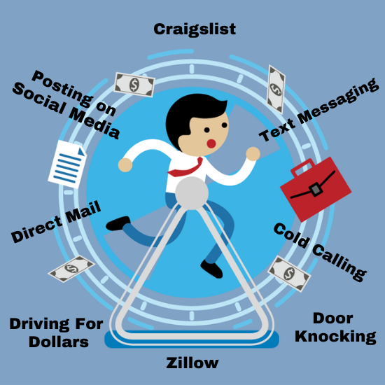 Shows real estate investor constantly having to do hamster wheel marketing to get new motivated seller leads