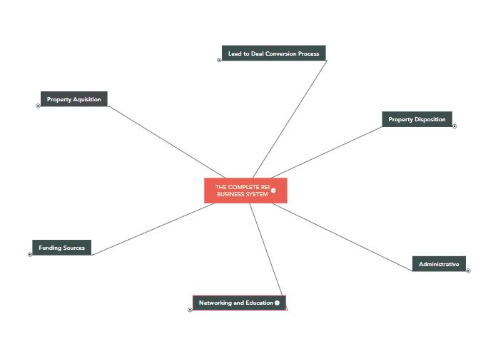 Mind Map3